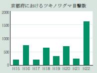 参考:京都府北部における蜂場付近でのツキノワグマの目撃件数(京都府養蜂組合より)。